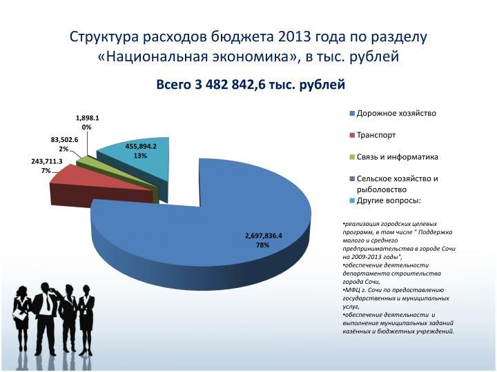 Структура расходов бюджета 2013 года по разделу                          «Национальная экономика», в тыс. рублей