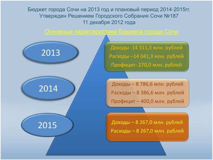 Бюджет города Сочи на 2013 год и плановый период 2014-2015гг. Утвержден Решением Городского Собрания Сочи №187
