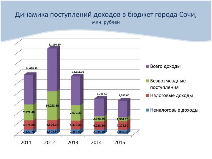 Динамика поступлений доходов в бюджет города Сочи,