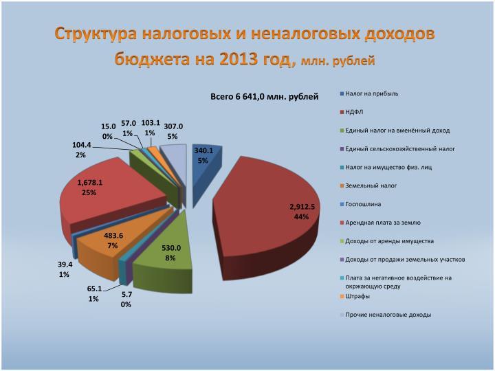 Структура налоговых и неналоговых доходов бюджета на 2013 год,