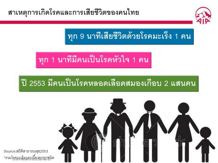 สาเหตุการเกิดโรคและการเสียชีวิตของคนไทย