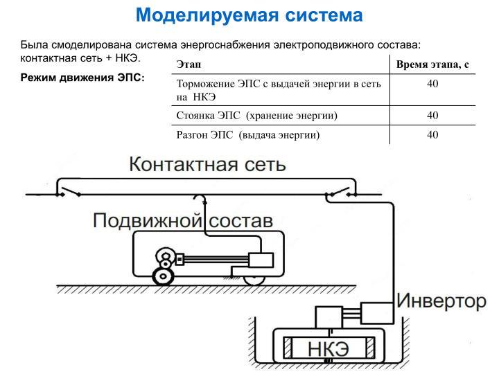 Моделируемая система