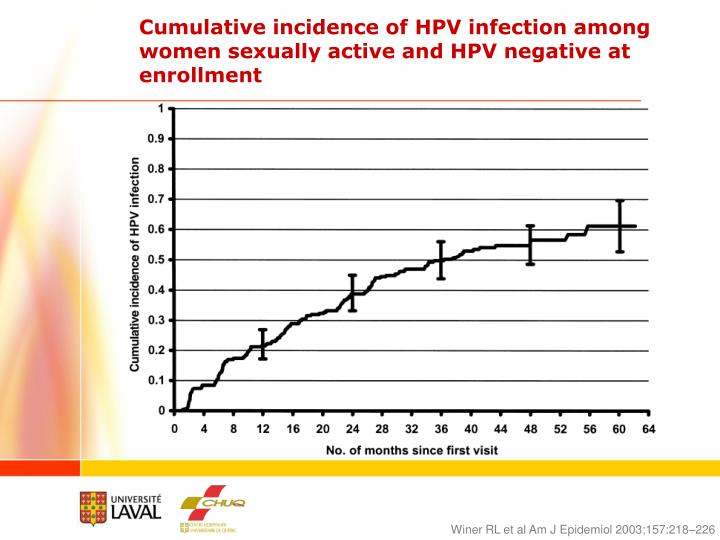 Cumulative incidence of HPV infection among women sexually active and HPV negative at enrollment