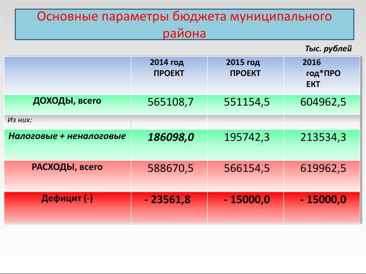 Основные параметры бюджета муниципального района