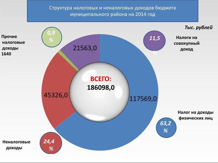 Структура налоговых и неналоговых доходов бюджета муниципального района на 2014 год
