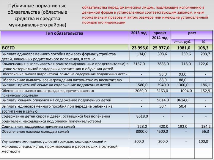 Публичные нормативные обязательства (областные средства и средства муниципального района)