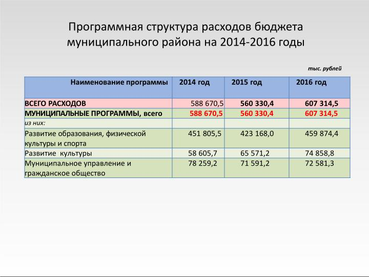 Программная структура расходов бюджета муниципального района на 2014-2016 годы