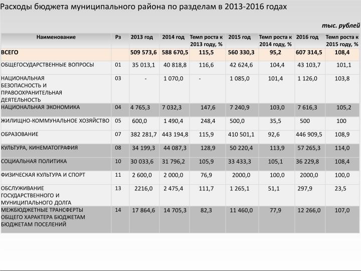 Расходы бюджета муниципального района по разделам в 2013-2016 годах