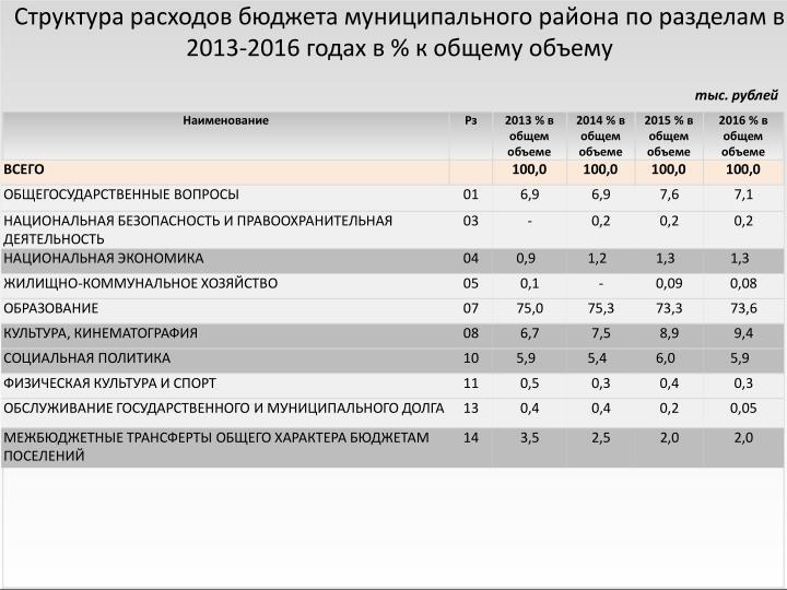 Структура расходов бюджета муниципального района по разделам в 2013-2016 годах в % к общему объему