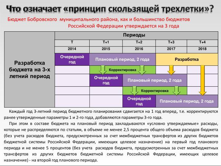 Бюджет Бобровского  муниципального района, как и большинство бюджетов Российской Федерации утверждается на 3 года