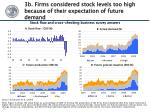 3b firms considered stock levels too high because of their expectation of future demand