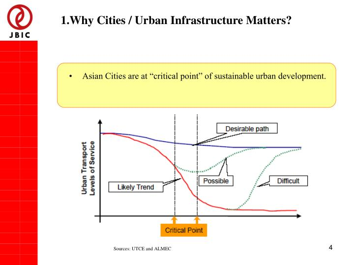 1.Why Cities / Urban Infrastructure Matters?