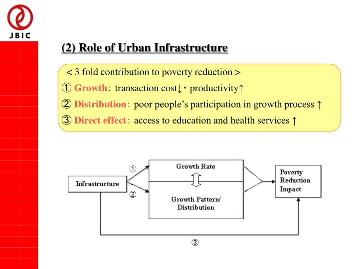 (2) Role of Urban Infrastructure