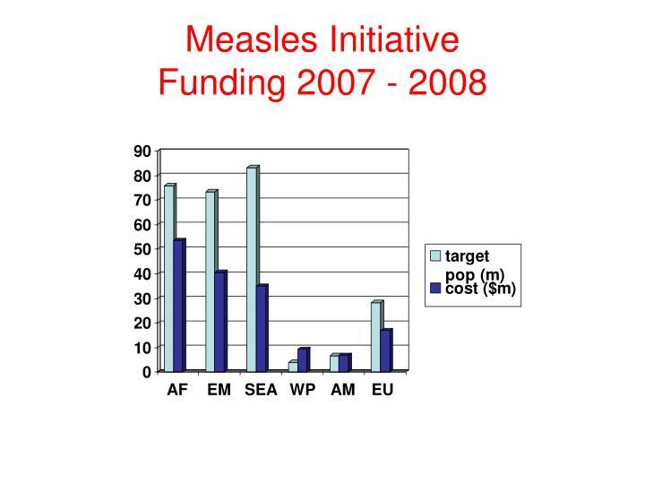 Measles Initiative