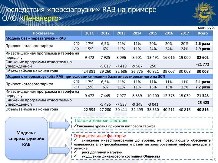 Последствия «перезагрузки» RAB на примере ОАО«