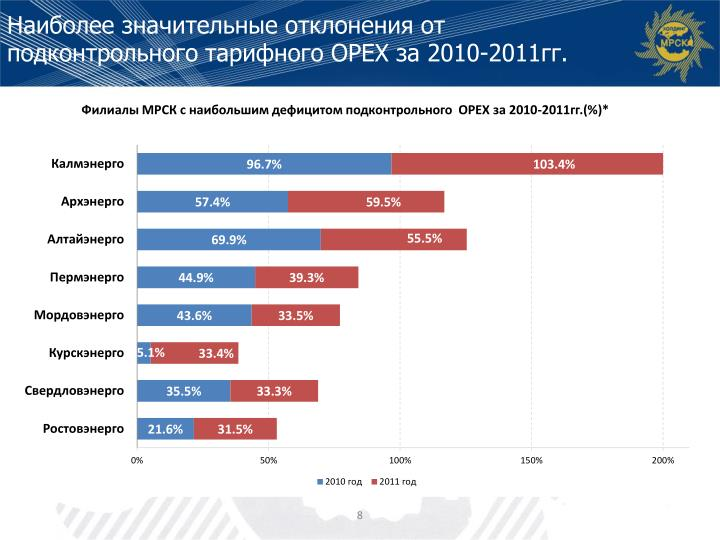 Наиболее значительные отклонения от подконтрольного тарифного ОРЕХ за 2010-2011гг