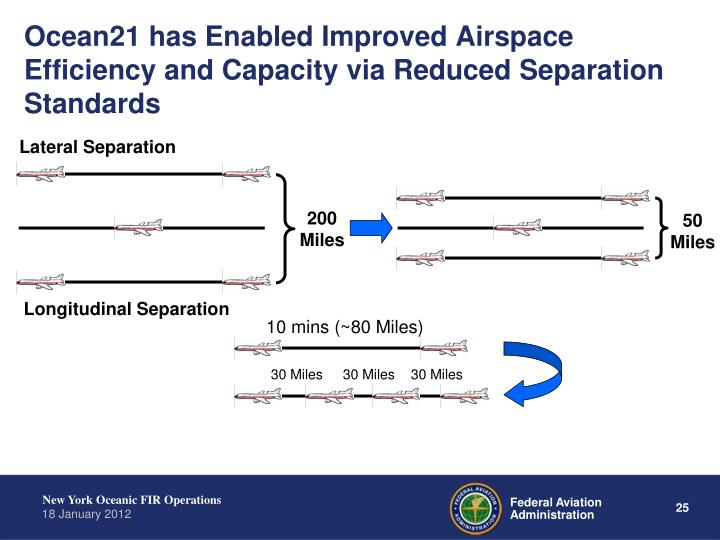Ocean21 has Enabled Improved Airspace Efficiency and Capacity via Reduced Separation Standards