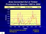 area converted out of timber production by species 1980 to 2008