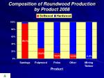 composition of roundwood production by product 2008