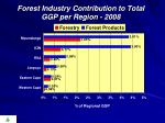 forest industry contribution to total ggp per region 2008