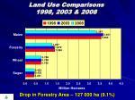 land use comparisons 1998 2003 2008