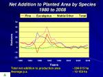 net addition to planted area by species 1980 to 2008