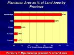 plantation area as of land area by province