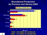 roundwood production by province and genera 2008