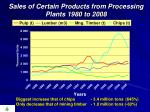 sales of certain products from processing plants 1980 to 2008
