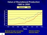 value of roundwood production 1980 to 2008