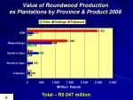 value of roundwood production ex plantations by province product 2008