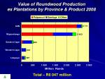 value of roundwood production ex plantations by province product 20081
