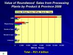 value of roundwood sales from processing plants by product province 2008