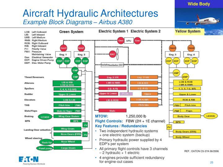 Ppt - Aircraft Hydraulic System Design Powerpoint Presentation