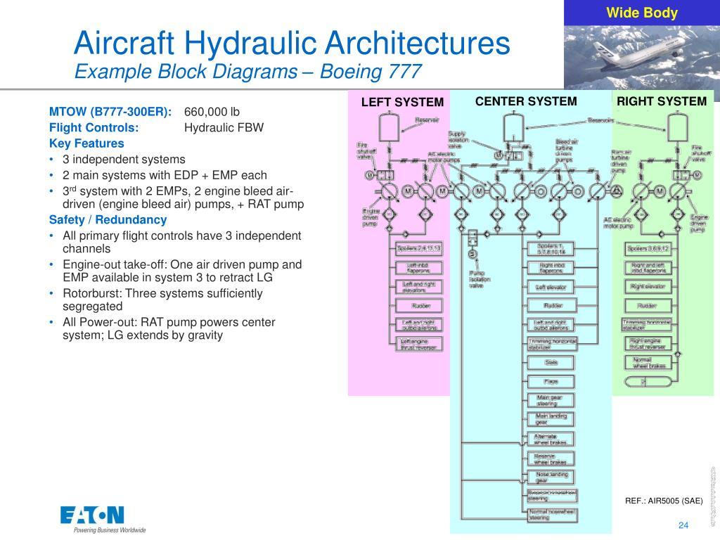 Schematic Diagram Dc10 Hydraulic System