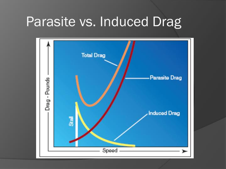 Parasite vs. Induced Drag