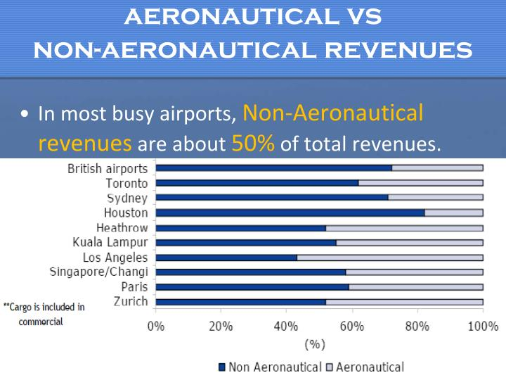 aeronautical vs