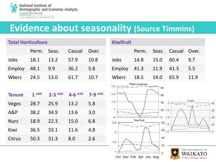 Evidence about seasonality