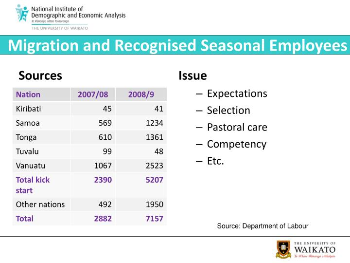 Migration and Recognised Seasonal Employees