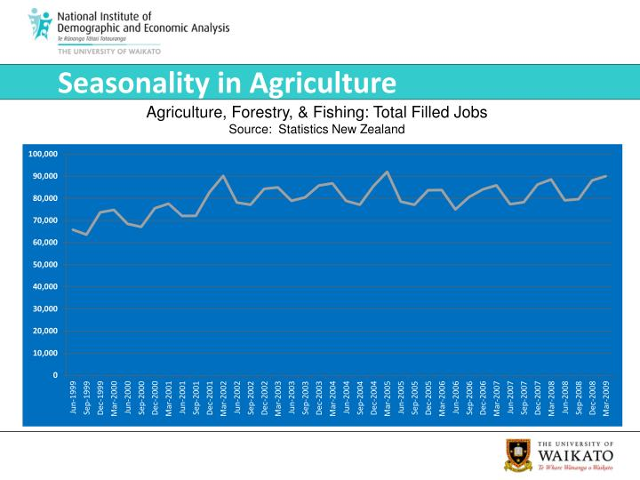 Seasonality in Agriculture