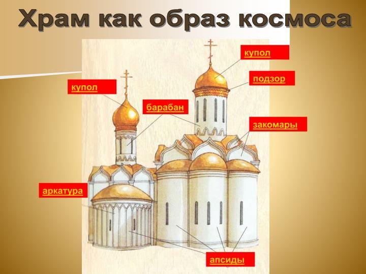 Храм как образ