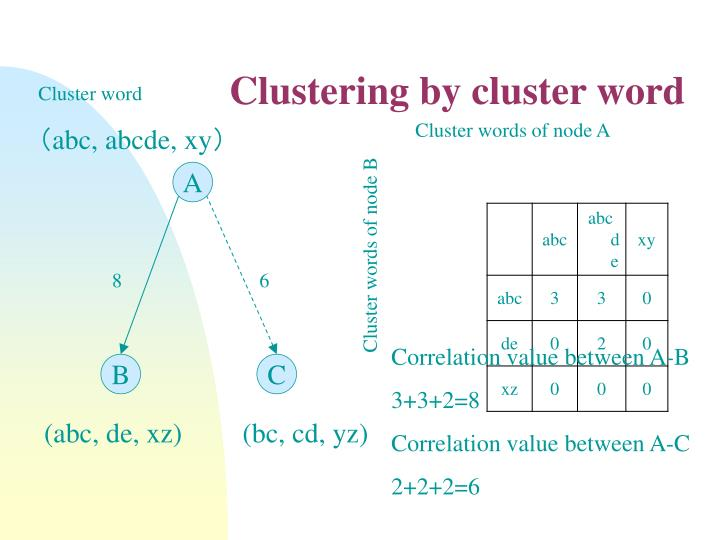 Clustering by cluster word