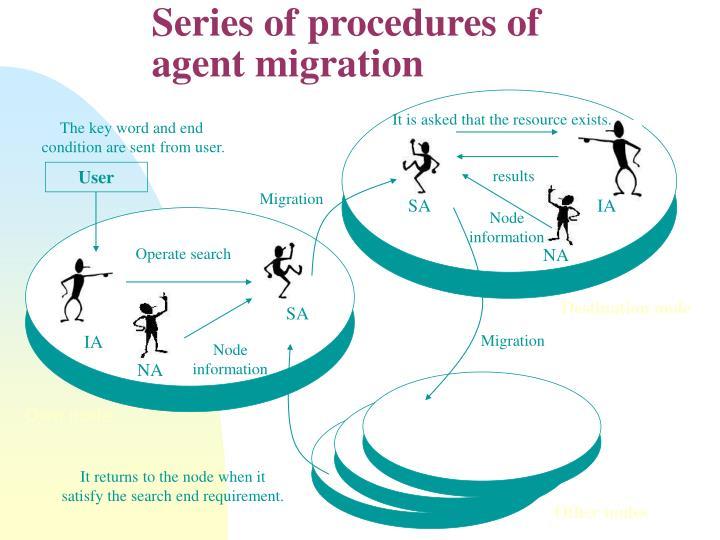 Series of procedures of agent migration