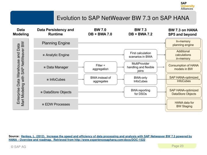 Evolution to SAP