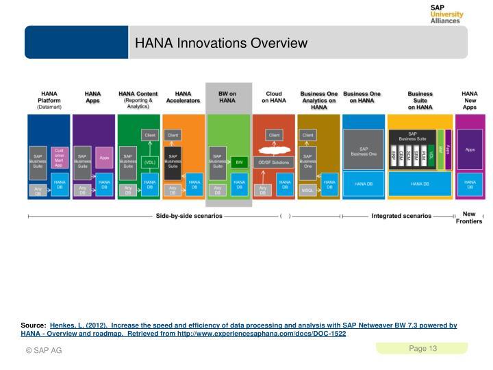 HANA Innovations Overview