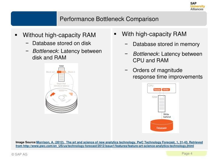 Performance Bottleneck Comparison