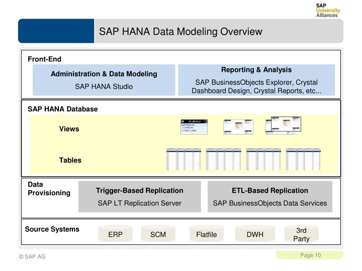 SAP HANA Data Modeling Overview
