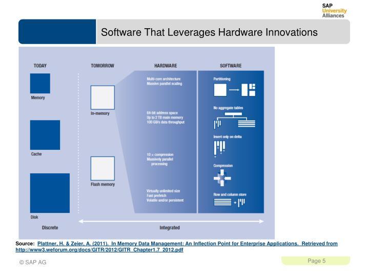 Software That Leverages Hardware Innovations