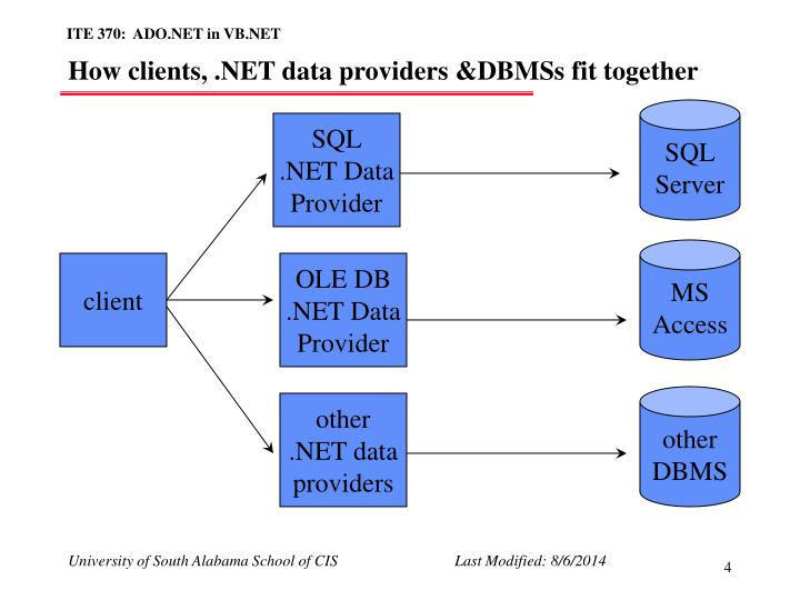 How clients, .NET data providers &DBMSs fit together