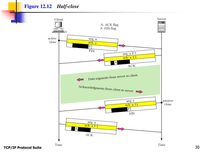 Figure 12.12